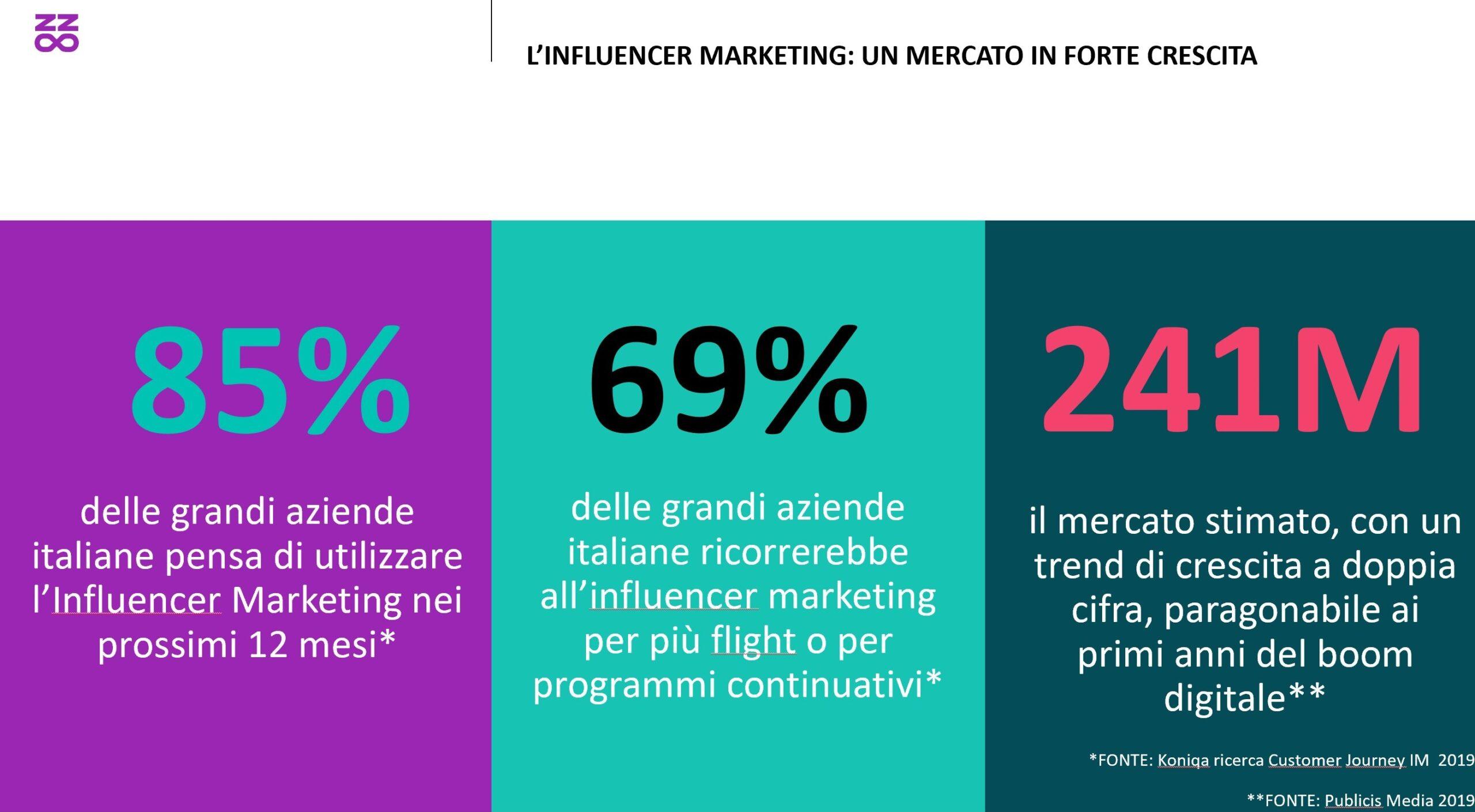 Il mercato dell'Influencer marketing